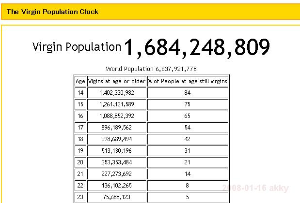 世界の人々が何歳で処女&童貞を捨ててるかがわかる世界地図