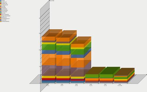 PHP3からPHP5.3(リリース前)までのベンチマーク比較