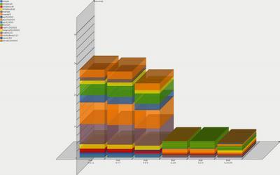 PHPベンチマークグラフ