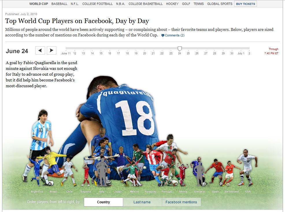 ワールドカップの盛り上がりを可視化