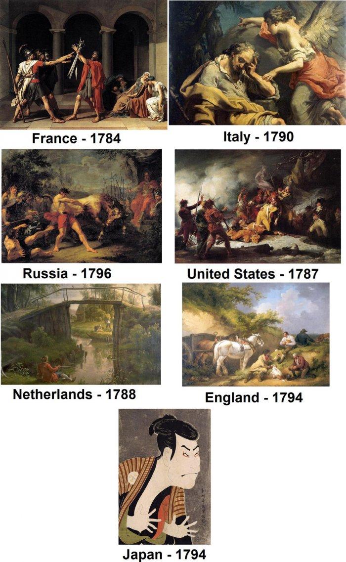 18世紀末の各国アート比較