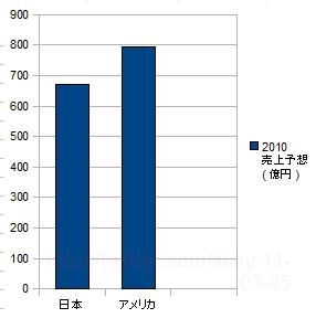 電子書籍で世界をリードする日本